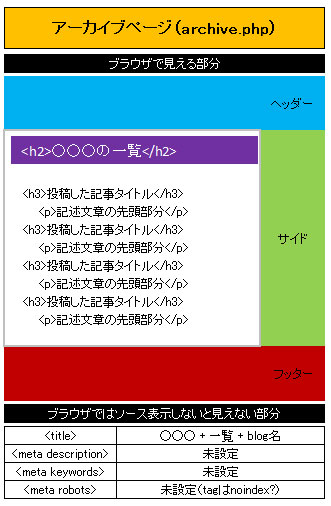 アーカイブページのイメージ図