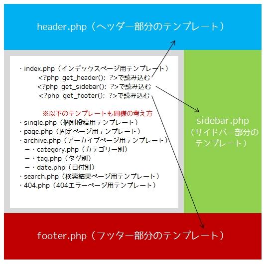 wordpress-themes-structure/ワードプレステーマフォルダの中身